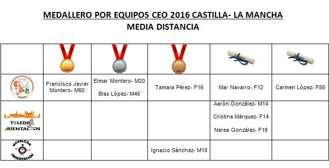 Equipos Media distancia